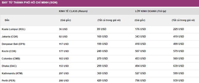 Khuyến mãi hành trình bay từ Hồ Chí Minh từ Malindo Air