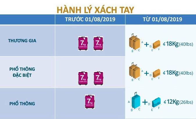 Quy định hành lý xách tay Vietnam Airlines trước và sau 1/8/2019