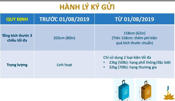 Quy định hành lý ký gửi Vietnam Airlines