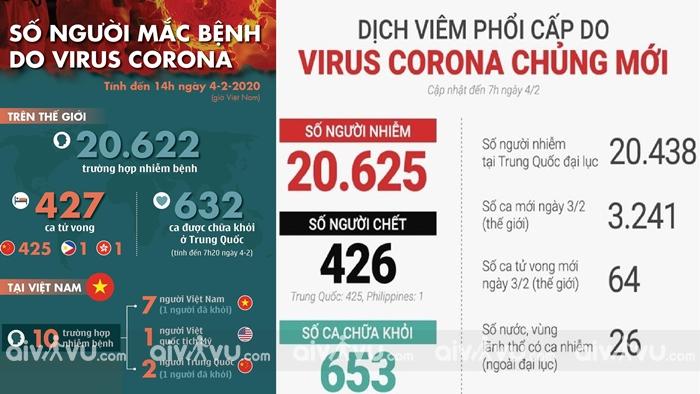 Diễn biến tình hình bệnh dịch virus corona ở Việt Nam