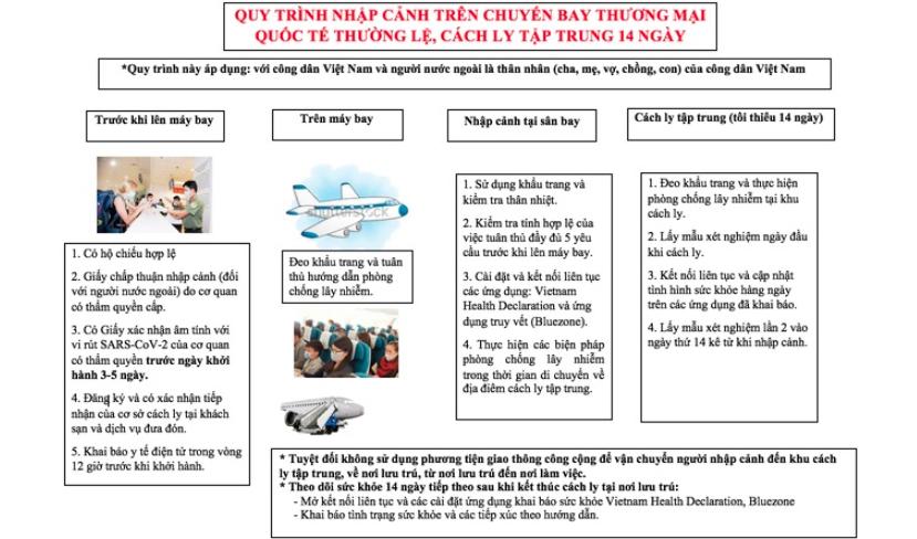 Các bước cách ly khách sạn trên chuyến bay quốc tế về Việt Nam