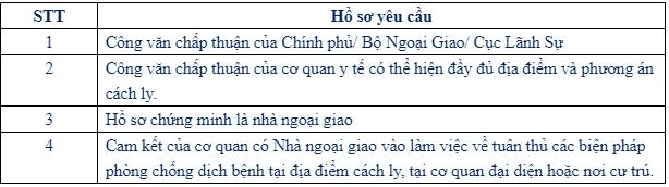 Giấy tờ cần thiết khi nhập cảnh vào Việt Nam đối với hành khách là nhà ngoại giao