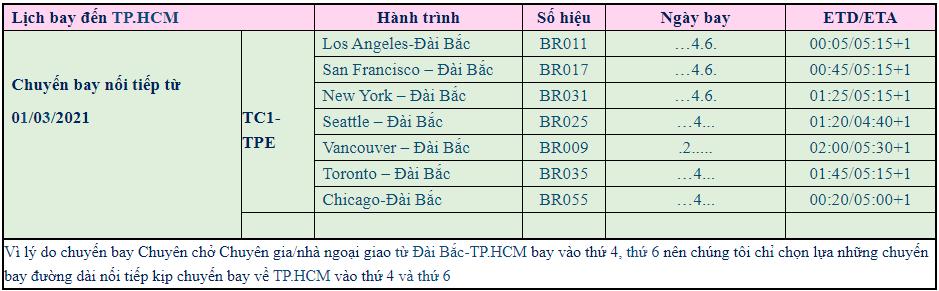 Lịch bay từ MỸ/CANADA và các nước đến TP.HCM từ 01/03/2021